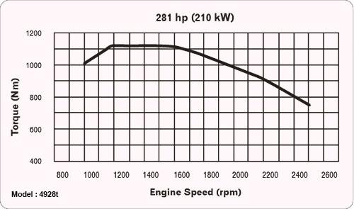 High peak torque