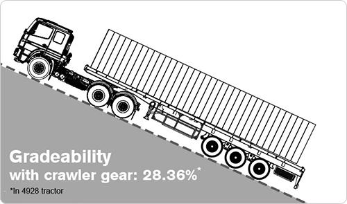 Superior Gradeability